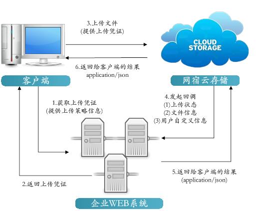 更高效、更安全!网宿为企业数字化转型注入新动能