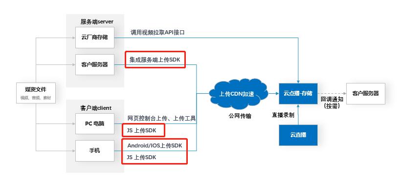 网宿亮相亚马逊云峰会:解读如何构建安全可靠的云基础架构