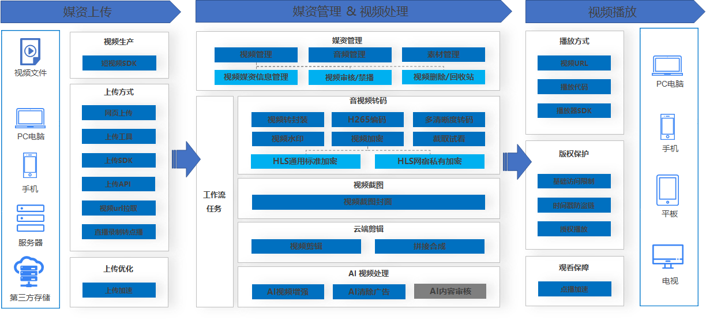 SD-WAN能代替传统的WAN部署吗?