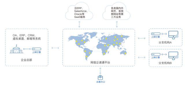 CDN服务有哪些特点