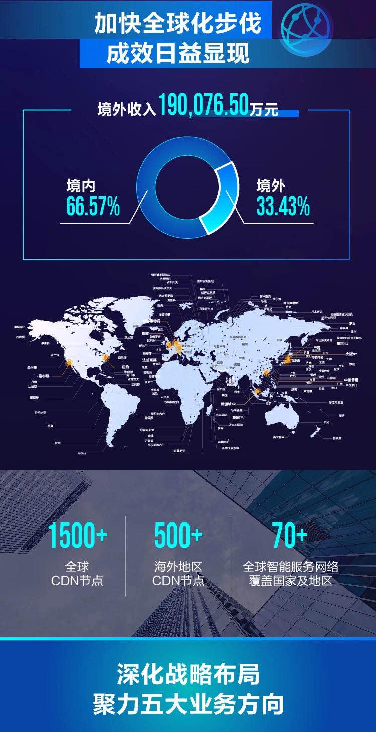 实至名归:网宿科技荣获IDC产业年度大典两项大奖