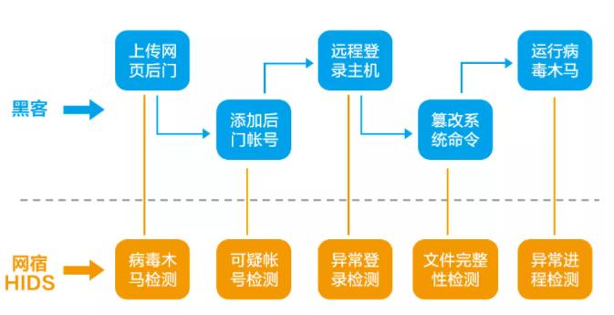 CDN服务能够实现哪些功能
