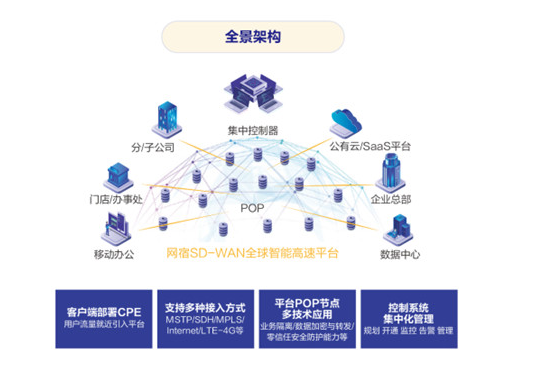 网宿科技:CDN业务占比提高拓宽发展空间