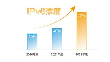 """两部门""""专项行动""""力推IPv6流量提升,年底迎来新验收目标!"""